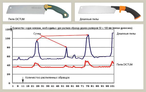 Количество ходов ножовки, необходимых для распила образца дерева размером 50 х 100 мм (мягкая древесина).