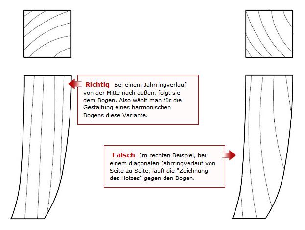 Falsch Im rechten Beispiel, bei einem diagonalen Jahrringverlauf von Seite zu Seite, läuft die 'Zeichnung des Holzes' gegen den Bogen. Richtig: Bei einem Jahrringverlauf von der Mitte nach außen, folgt sie dem Bogen. Also wählt man für die Gestaltung eines harmonischen Bogens diese Variante.
