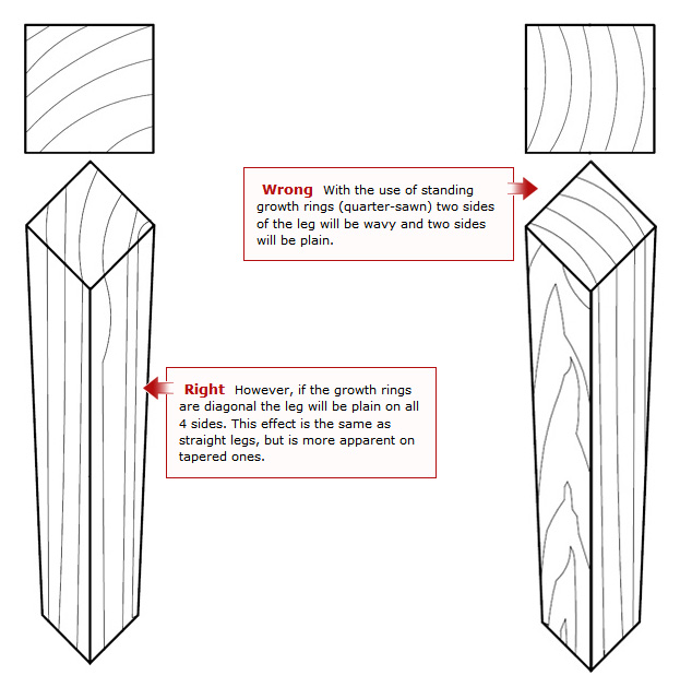 Wrong: With the use of standing growth rings (quarter-sawn) two sides of the leg will be wavy and two sides will be plain. Right: However, if the growth rings are diagonal the leg will be plain on all 4 sides. This effect is the same as straight legs, but is more apparent on tapered ones.