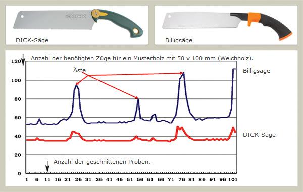 Anzahl der benötigten Züge für ein Musterholz mit 50 x 100 mm (Weichholz).