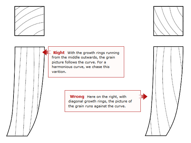 Wrong: Here on the right, with diagonal growth rings, the picture of the grain runs against the curve. Right: With the growth rings running from the middle outwards, the grain picture follows the curve. For a harmonious curve, we chase this varition.